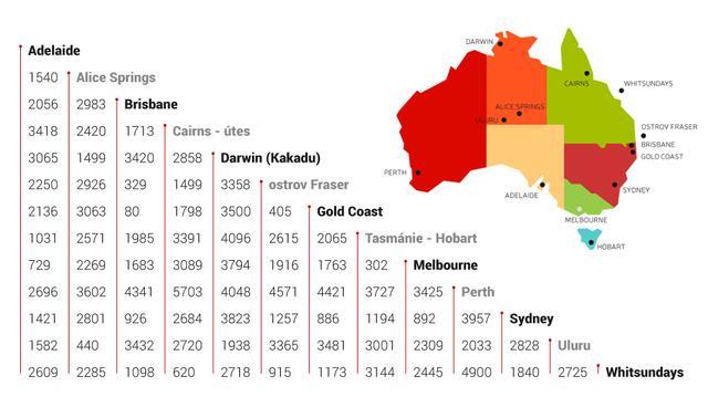 Austrálie - vzdálenost mezi destinacemi